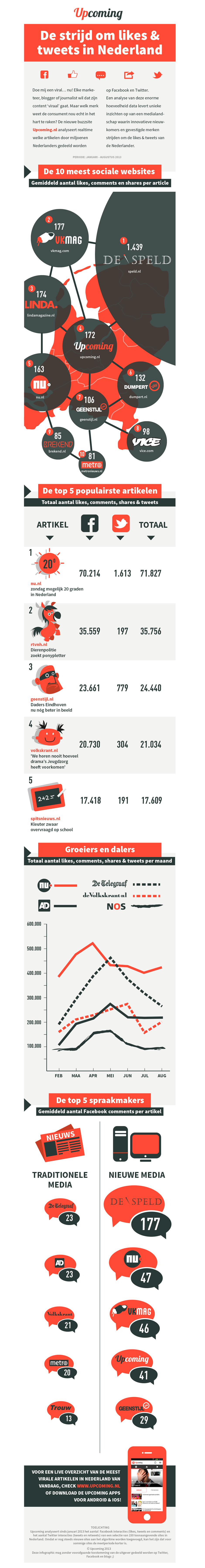 Upcoming.nl infographic grafisch ontwerp: André Snoei